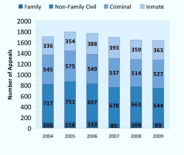Appeals Filed per Year, 2004-2009*
