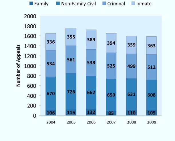 Appeals Filed as of Right per Year, 2004-2009