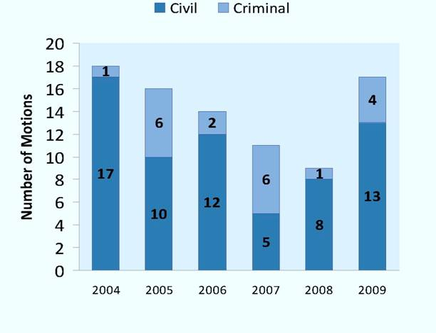 Number of Motions to Intervene Granted per Year, 2004-2009