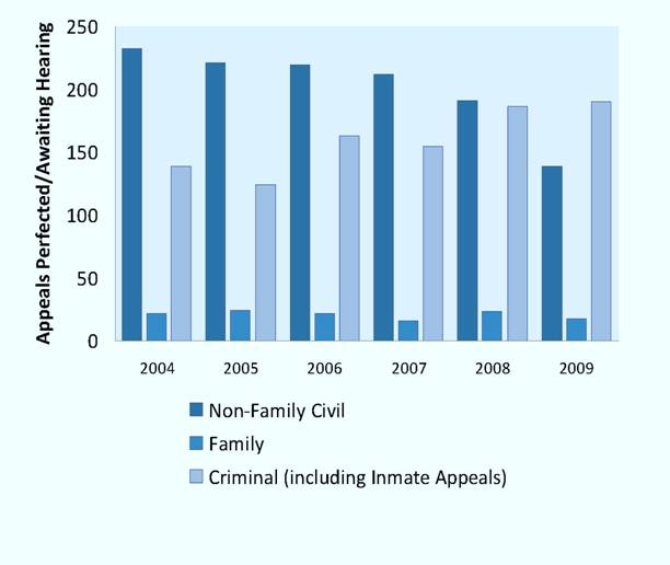 Number of Appeals Perfected and Awaiting Hearing at Year End, 2004-2009