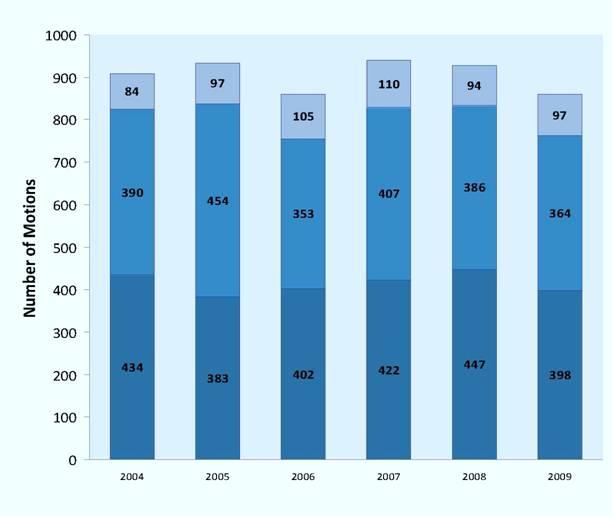 Single Judge Motions Filed per Year, 2004-2009