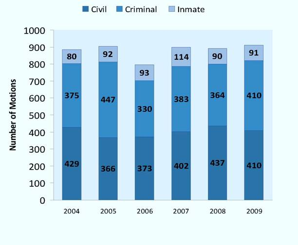 Single Judge Motions Disposed of per Year, 2004-2009