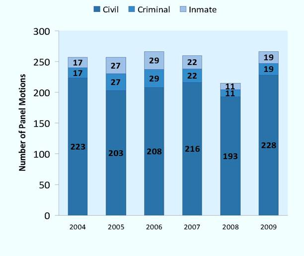 Panel Motions Filed per Year, 2004-2009