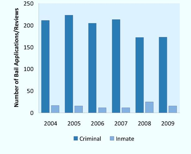 Number of Bail Applications and Reviews, 2004-2009