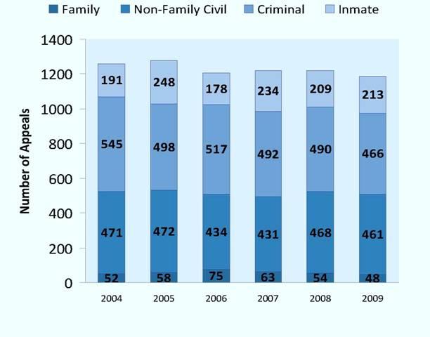 Appeals Heard on their Merits per Year, 2004-2009