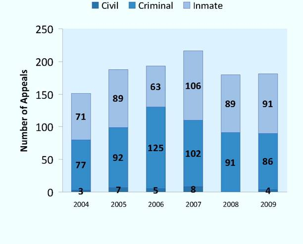 Appeals Dismissed as Abandoned per Year, 2004-2009