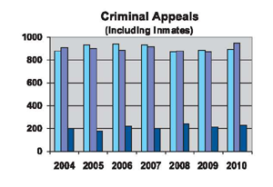 Criminal Appeals including Inmates