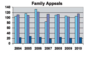 Family Appeals