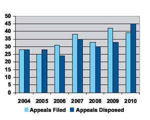 Criminal Code Review Board Appeals