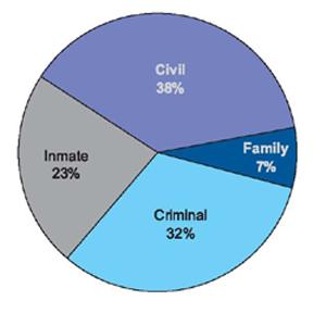 38% civil, 7% family, 32% criminal, and 23% inmate