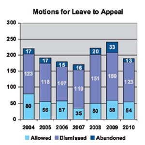 nature of cases received motions leave appeal column chart
