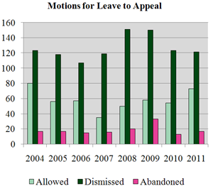 Motions for Leave to Appeal