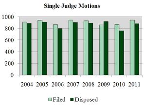 Single Judge Motions