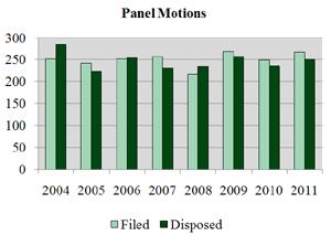 Panel Motions