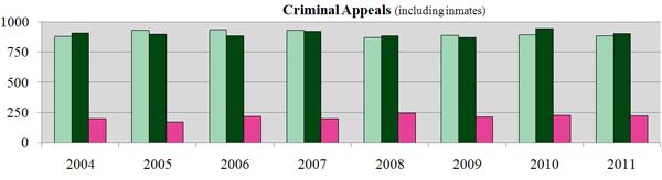 Criminal Appeals (including Inmates)