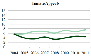 Inmate Appeals