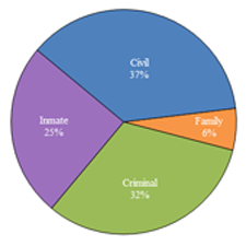 Pie chart depicting the proportions of civil, family, criminal and inmate cases received in 2012.