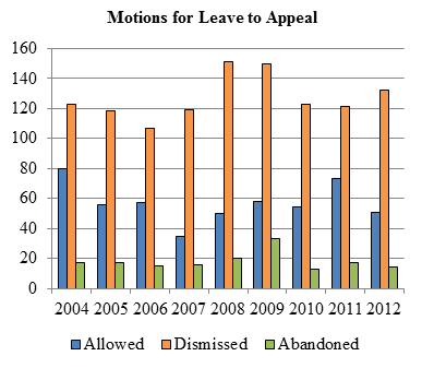Bar chart depicting the numbers of motions for leave allowed, dismissed and abandoned each year from 2004 to 2012.