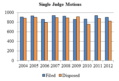 Bar chart depicting the number of single judge motions filed and disposed each year from 2004 to 2012.