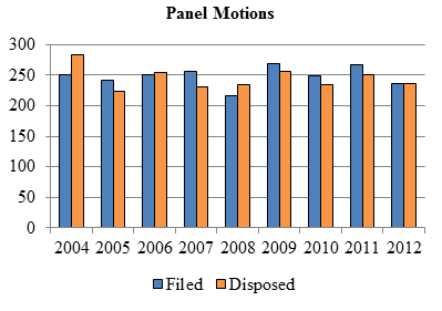 Bar chart depicting the number of panel motions filed and disposed each year from 2004 to 2012.
