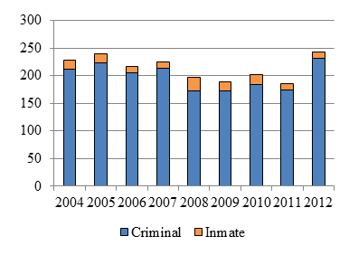 Bar chart depicting the number of bail applications and reviews, in criminal and inmate cases, each year from 2004 to 2012.