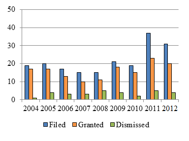 Bar chart depicting the number of motions for third party interventions filed, granted and dismissed each year from 2004 to 2012.