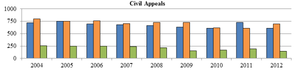 Bar chart depicting the number of civil appeals received, disposed and pending each year from 2004 to 2012.