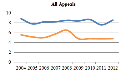 Line chart depicting average time to perfection and average time from perfection to hearing of all appeals from 2004 to 2012 (in months).