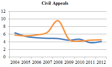 Line chart depicting average time to perfection and average time from perfection to hearing of civil appeals from 2004 to 2012 (in months).
