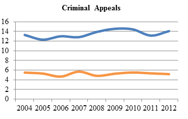 Line chart depicting average time to perfection and average time from perfection to hearing of criminal appeals from 2004 to 2012 (in months).