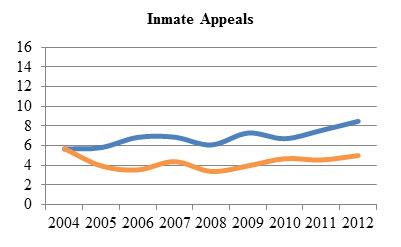 Line chart depicting average time to perfection and average time from perfection to hearing of inmate appeals from 2004 to 2012 (in months).