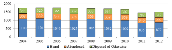 Bar chart depicting the number of appeals heard, abandoned and disposed of otherwise each year from 2004 to 2012.