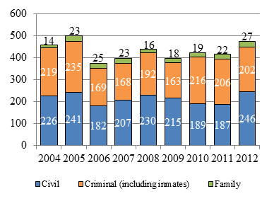 Bar chart depicting the number of appeals reserved each year from 2004 to 2012 in civil, family and criminal (including inmate) cases.