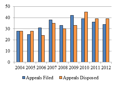 Bar chart depicting the number of Ontario Review Board appeals filed and disposed each year from 2004 to 2012.