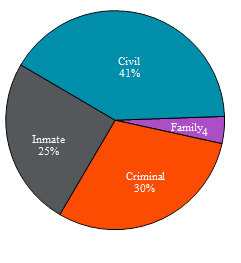 Pie chart depicting the proportions of civil, family, criminal and inmate appeals received in 2013.