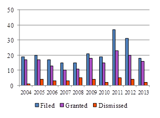 Bar chart depicting the number of motions for third party interventions filed, granted and dismissed each year from 2004 to 2013.