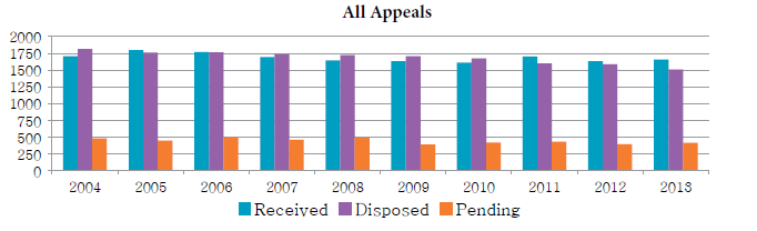 Bar chart depicting the number of appeals received, disposed and pending each year from 2004 to 2013.
