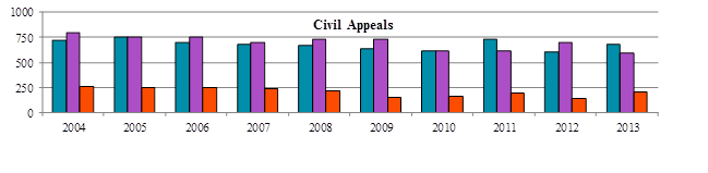 Bar chart depicting the number of civil appeals received, disposed and pending each year from 2004 to 2013.