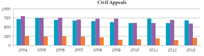 Bar chart depicting the number of criminal appeals (including inmate appeals) received, disposed and pending each year from 2004 to 2013.