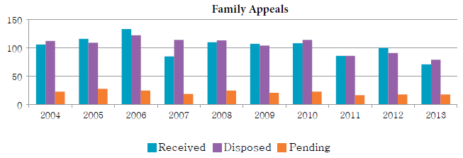 Bar chart depicting the number of family appeals received, disposed and pending each year from 2004 to 2013.