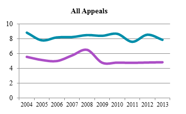 Line chart depicting average time to perfection and average time from perfection to hearing for all appeals from 2004 to 2013 (in months).