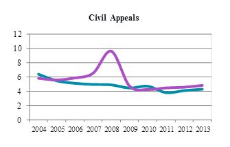 Line chart depicting average time to perfection and average time from perfection to hearing for civil appeals from 2004 to 2013 (in months).
