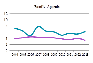 Line chart depicting average time to perfection and average time from perfection to hearing for family appeals from 2004 to 2013 (in months).