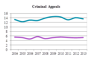 Line chart depicting average time to perfection and average time from perfection to hearing for criminal appeals from 2004 to 2013 (in months).