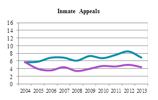 Line chart depicting average time to perfection and average time from perfection to hearing for inmate appeals from 2004 to 2013 (in months).