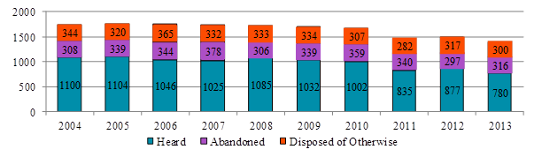 Bar chart depicting the number of appeals heard, abandoned and disposed of otherwise, each year from 2004 to 2013.