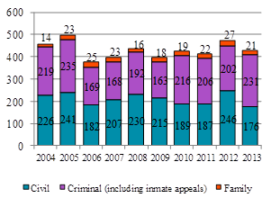 Bar chart depicting the number of appeals reserved each year from 2004 to 2013 in civil, family and criminal (including inmate) appeals.
