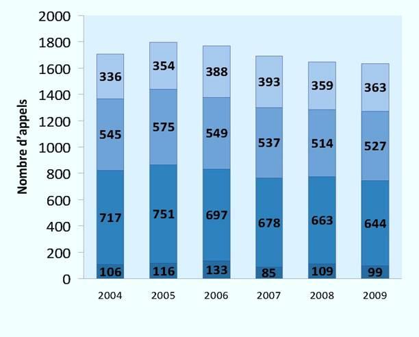 Appels interjetés par année (2004-2009)*