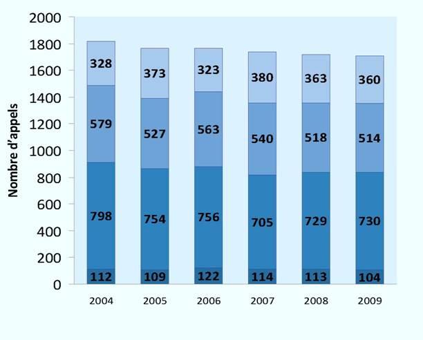 Appels réglés par année (2004-2009)