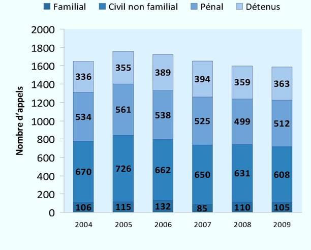 Appels interjetés de plein droit (2004-2009)